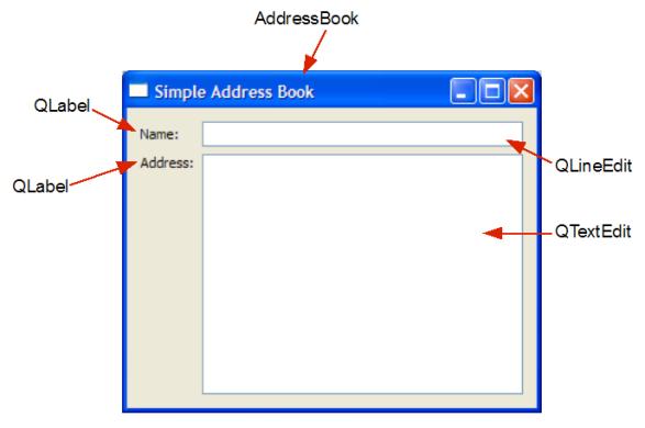 doc/images/addressbook-tutorial-part1-labeled-screenshot.png