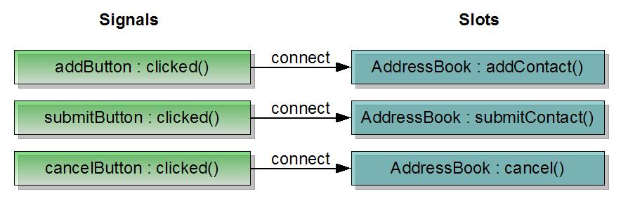 doc/images/addressbook-tutorial-part2-signals-and-slots.png