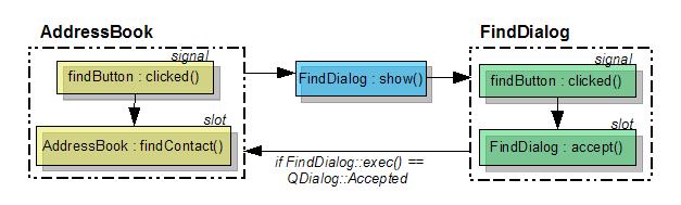 doc/images/addressbook-tutorial-part5-signals-and-slots.png