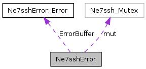 src/libs/3rdparty/net7ssh/doc/html/classNe7sshError__coll__graph.png