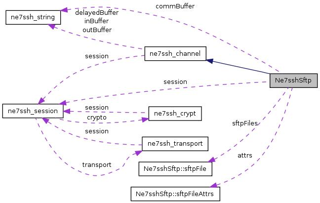 src/libs/3rdparty/net7ssh/doc/html/classNe7sshSftp__coll__graph.png