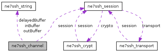 src/libs/3rdparty/net7ssh/doc/html/classne7ssh__channel__coll__graph.png