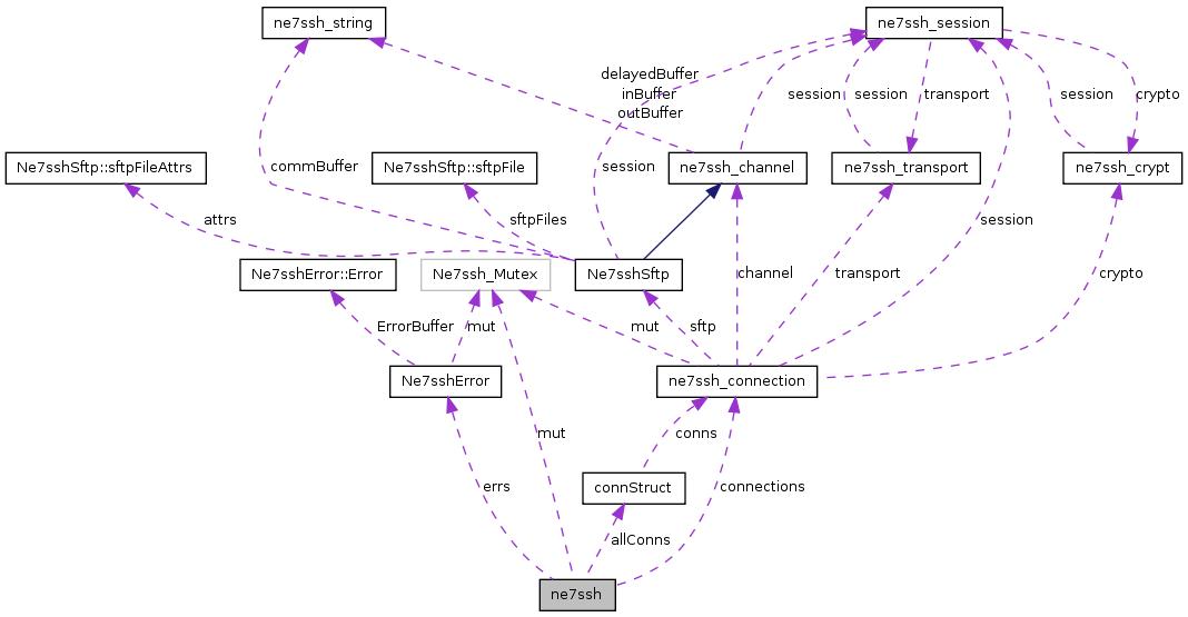 src/libs/3rdparty/net7ssh/doc/html/classne7ssh__coll__graph.png