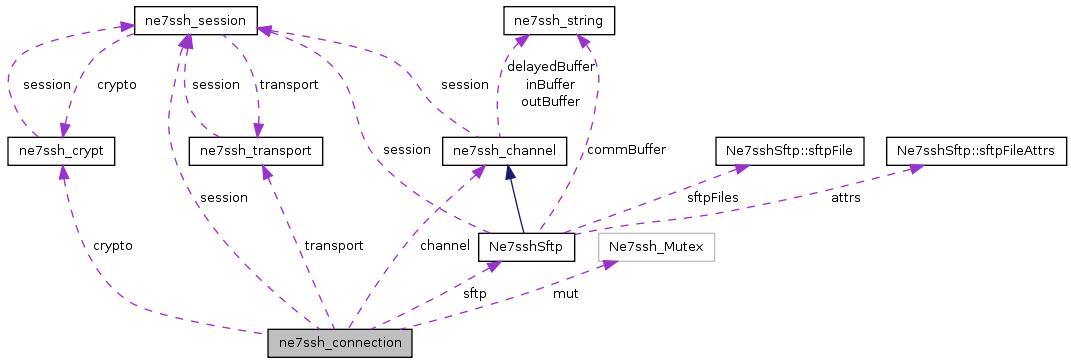 src/libs/3rdparty/net7ssh/doc/html/classne7ssh__connection__coll__graph.png