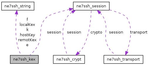 src/libs/3rdparty/net7ssh/doc/html/classne7ssh__kex__coll__graph.png