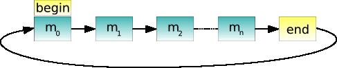 doc/images/addressbook-tutorial-part3-linkedlist.png